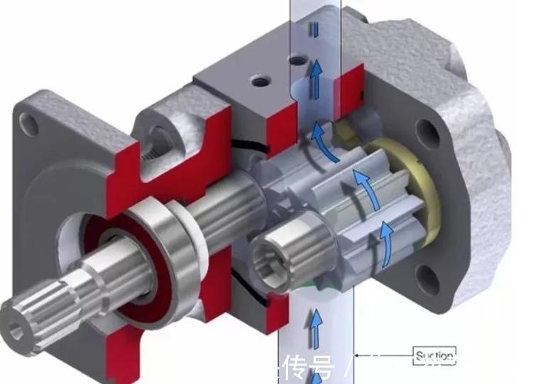 Working principle of gear pump